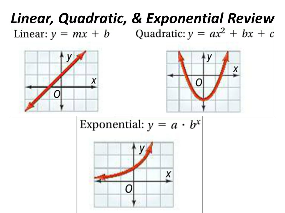 Image result for linear, quadratic, exponential new unit